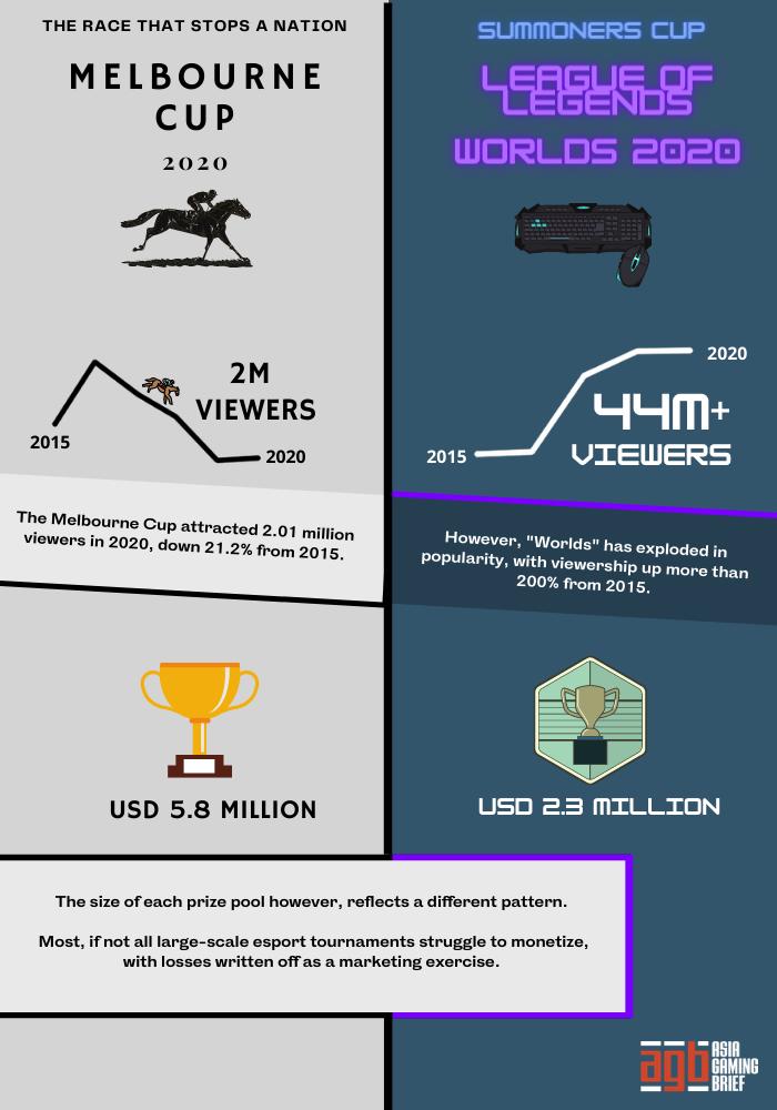 Horse Racing Vs Esports